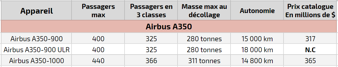 Différencier les versions de l'Airbus A350 7