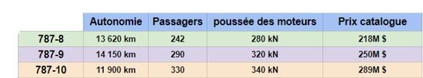 Différences entre les versions du Boeing 787 Dreamliner 10
