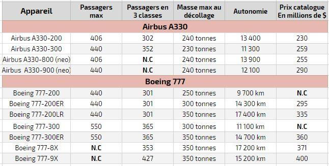 Différences des caractéristiques d'un Airbus A330 vs Boeing 777