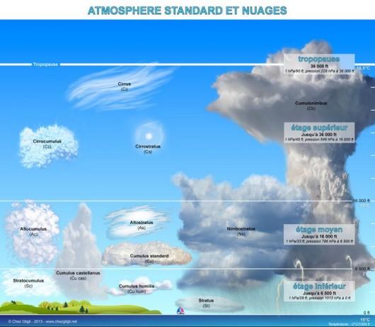 Types de nuages