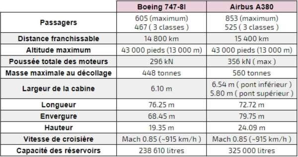 Différences entre un Boeing 747 et un Airbus a380 1