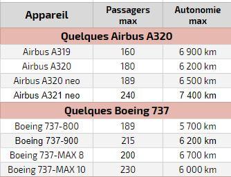 Tableau comparatif de moyen-courrier Airbus et Boeing