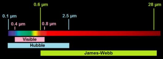 Wavelength hubbls vs james-webb