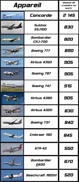 Liste de la vitesse de croisière des avions de ligne