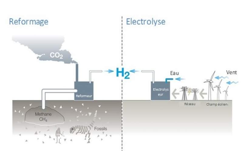 vaporeformage hydrogene