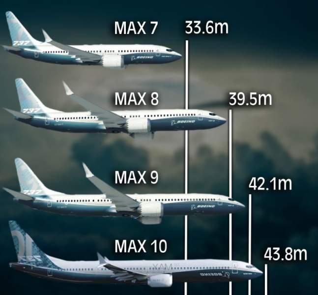 Comparatif longueur des Boeing 737 MAX