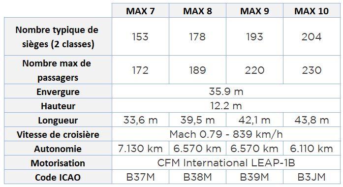Tableau comparatif Boeing 737 MAX