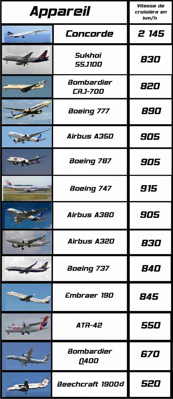Tableau comparatif des vitesses des avions