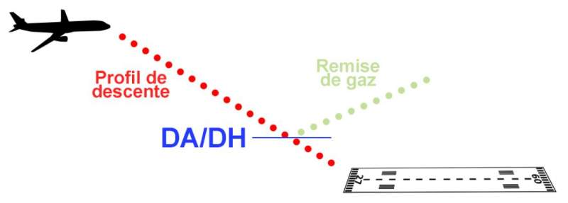 Schéma des DA/DH