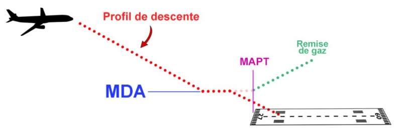 Schéma du MAPT