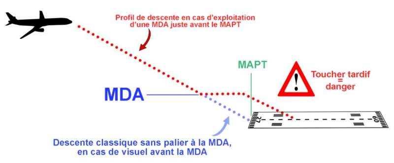 Schéma de la MDA