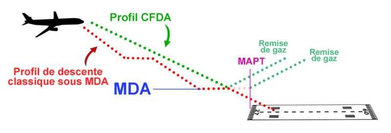 Différences entre les DA, DH, MDA, MDH, CDFA, MAPT 3