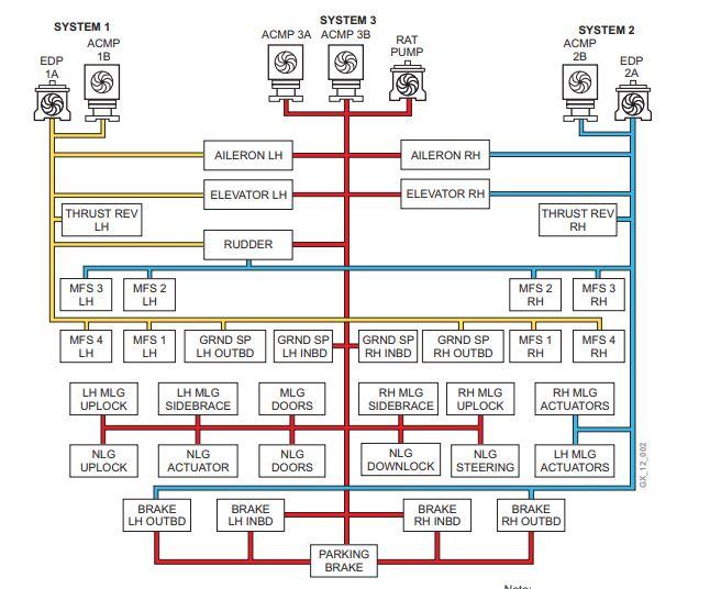 Distribution hydraulique sur un Global Express