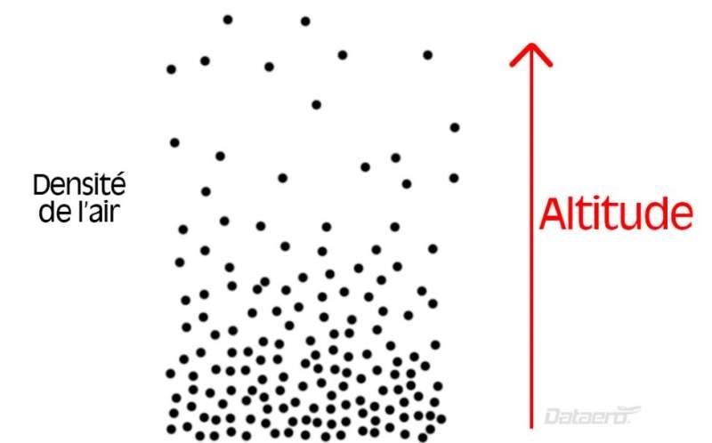 Différences entre les vitesses TAS, IAS, CAS et GS 8