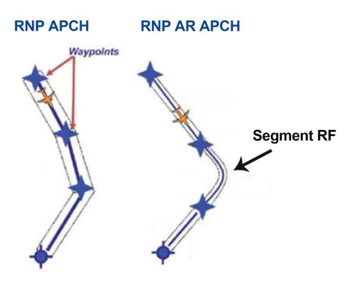 RNP APCH vs RNP AR APCH