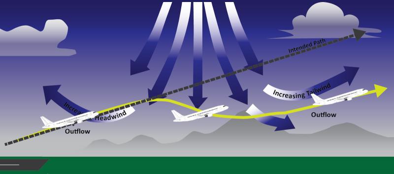 schéma du cisaillement de vent