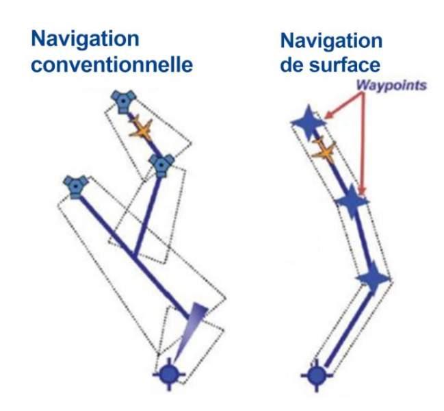 Navigation conventionnelle et RNAV