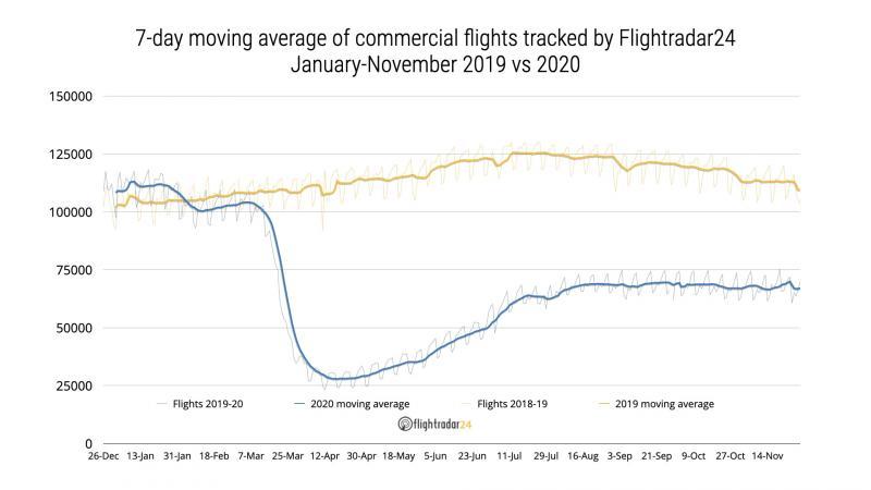 Aviation : Les événements marquants de l'année 2020 12